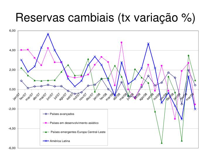 Reservas cambiais (tx variação %)