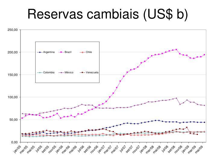 Reservas cambiais (US$ b)