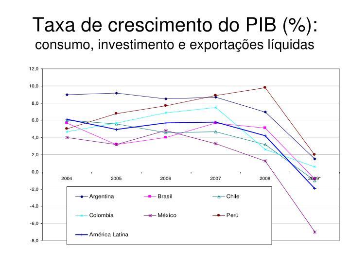 Taxa de crescimento do PIB (%):