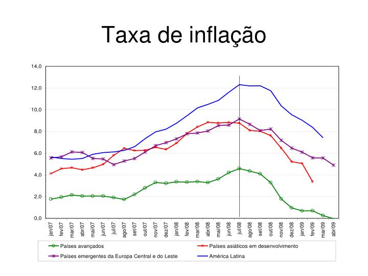 Taxa de inflação