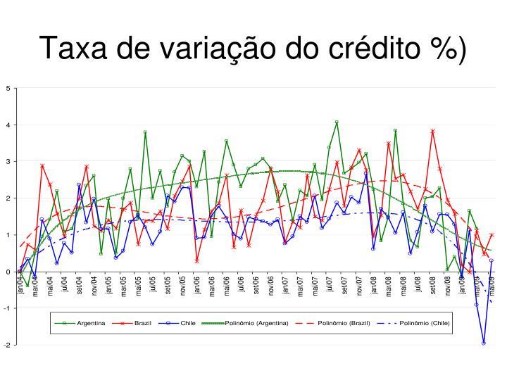 Taxa de variação do crédito %)