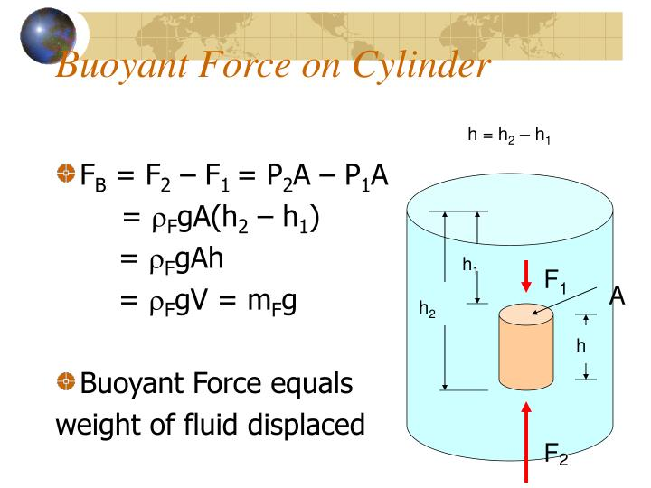 Buoyant Force on Cylinder