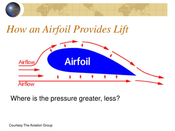 How an Airfoil Provides Lift
