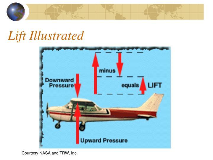 Lift Illustrated