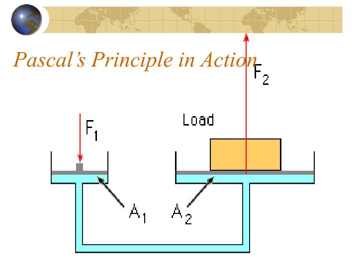Pascal's Principle in Action