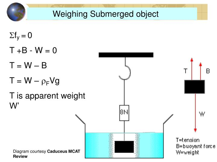 Weighing Submerged object
