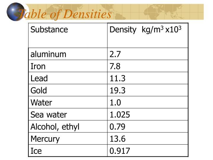 Table of Densities