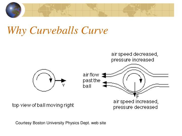 Why Curveballs Curve