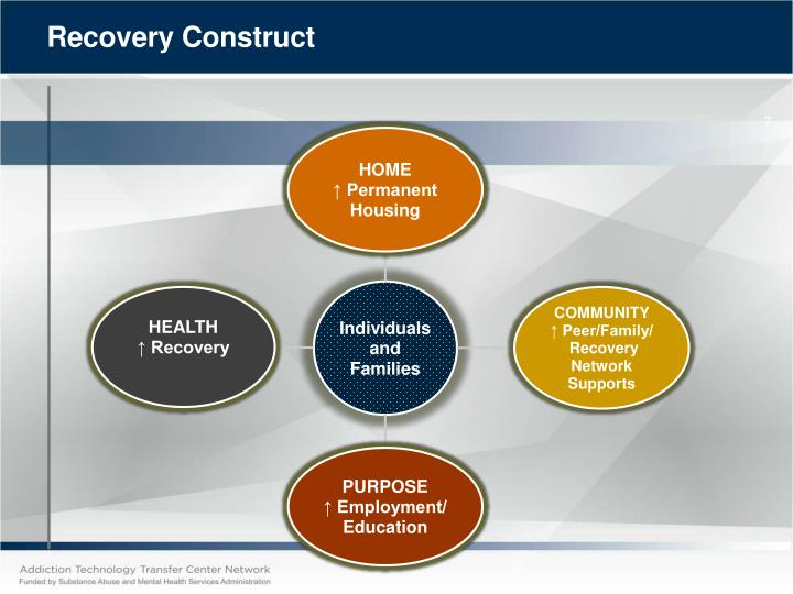 Recovery Construct