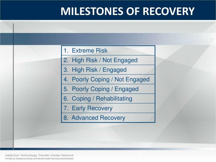 MILESTONES OF RECOVERY