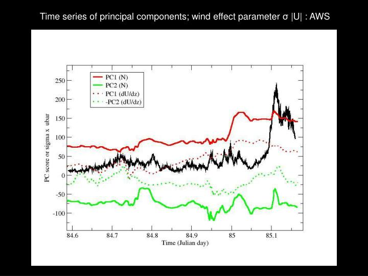 Time series of principal components; wind effect parameter