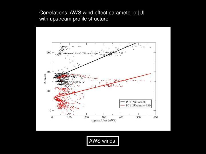 Correlations: AWS wind effect parameter