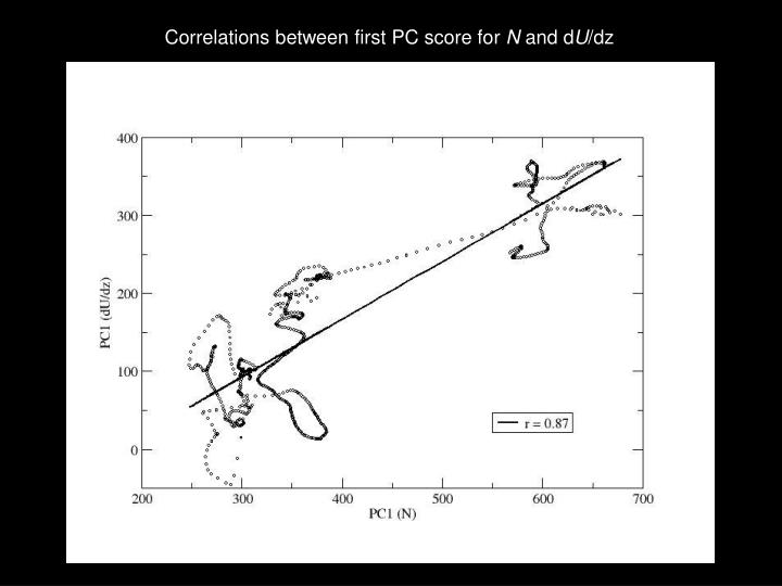 Correlations between first PC score for