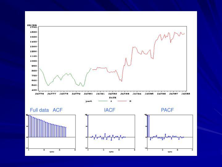 Full data   ACF                              IACF                                 PACF