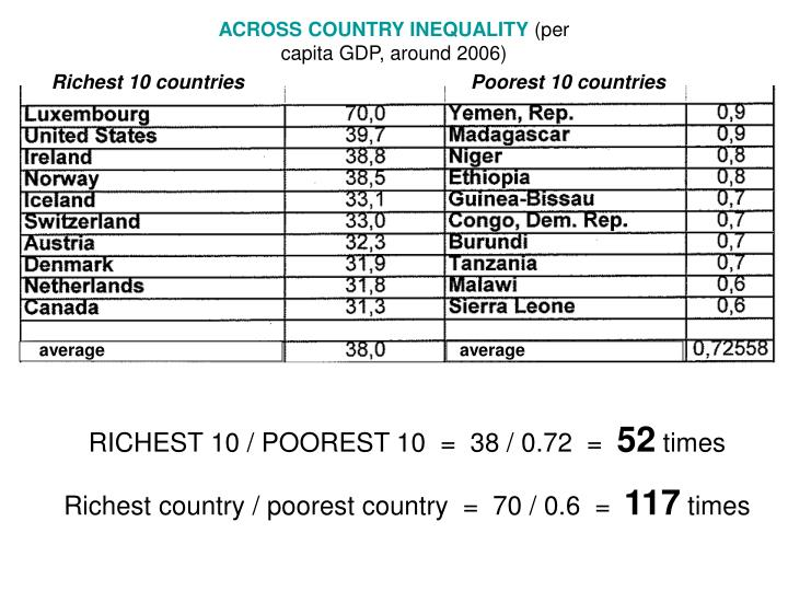 ACROSS COUNTRY INEQUALITY