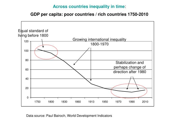 Across countries inequality in time