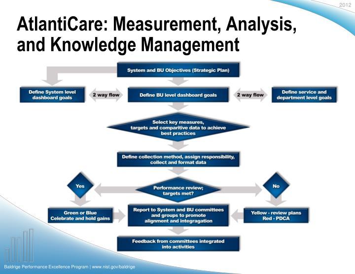 AtlantiCare: Measurement, Analysis, and Knowledge Management