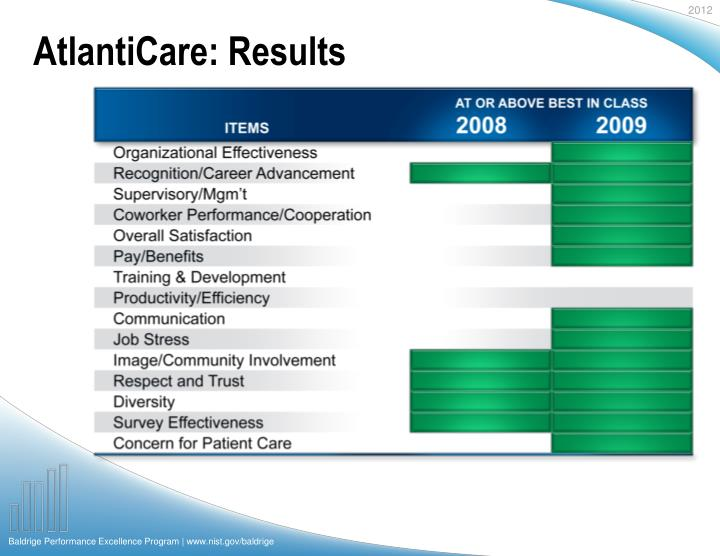 AtlantiCare: Results