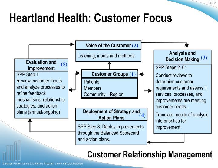 Heartland Health: Customer Focus