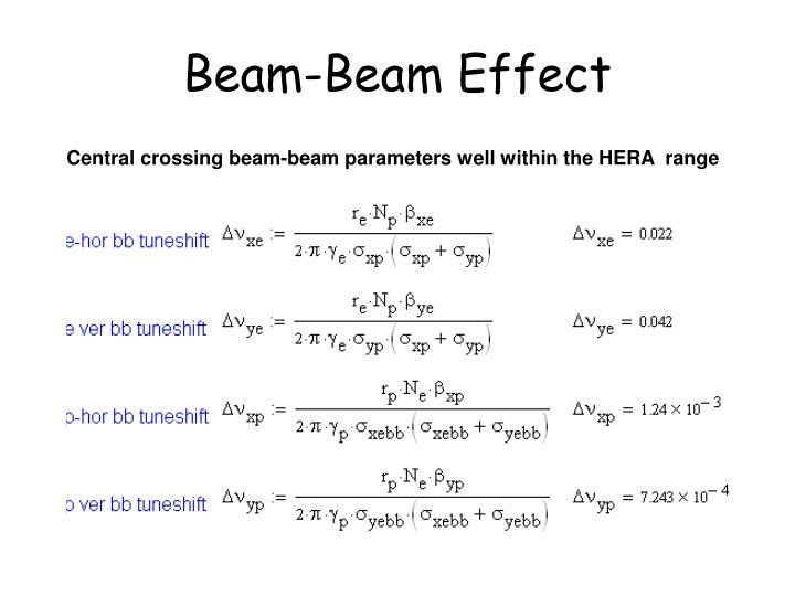 Beam-Beam Effect