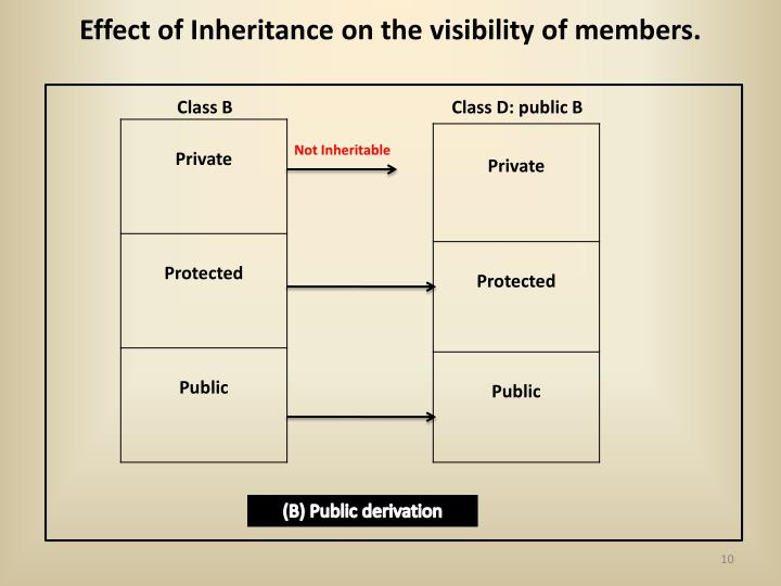 Effect of Inheritance on the visibility of members.
