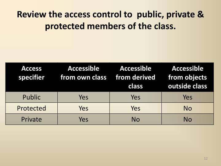 Review the access control to  public, private & protected members of the class.