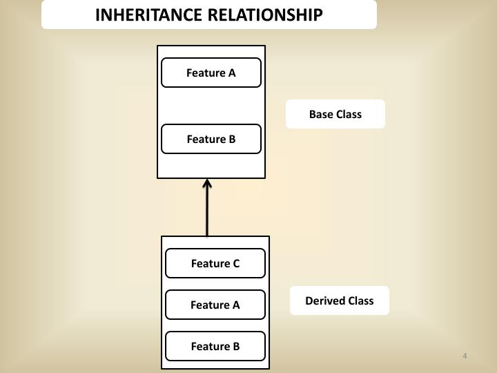 INHERITANCE RELATIONSHIP