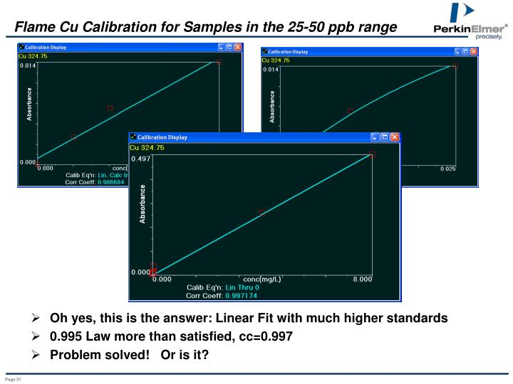 Flame Cu Calibration for Samples in the 25-50 ppb range