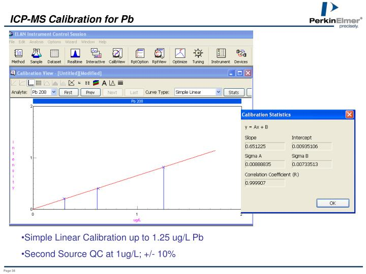 ICP-MS Calibration for Pb