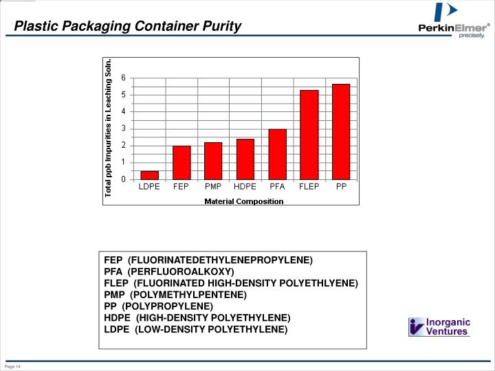 Plastic Packaging Container Purity