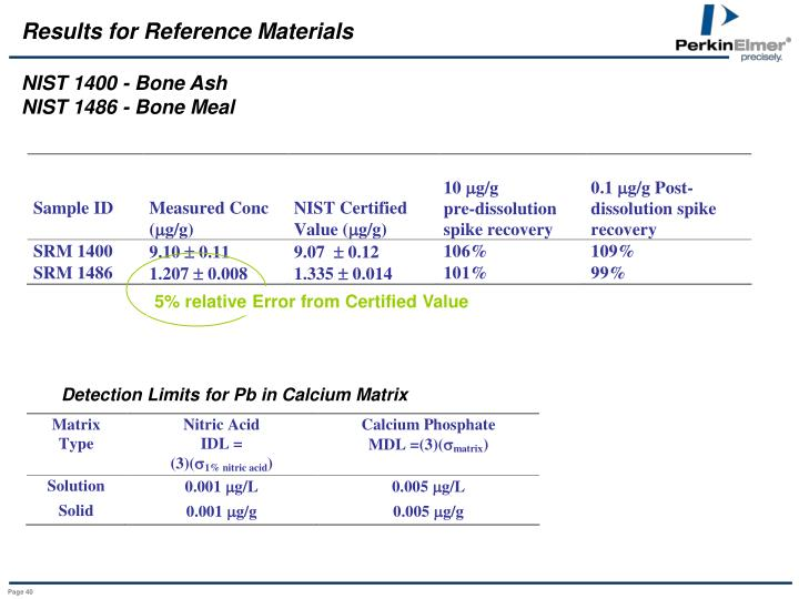 Results for Reference Materials