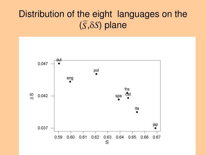 Distribution of the eight  languages on the     (  ,
