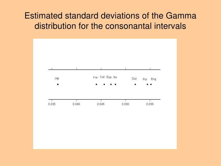 Estimated standard deviations of the Gamma distribution for the consonantal intervals