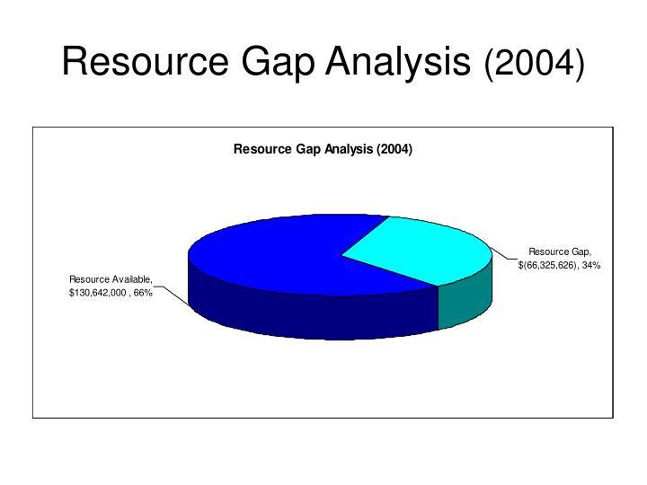 Resource Gap Analysis