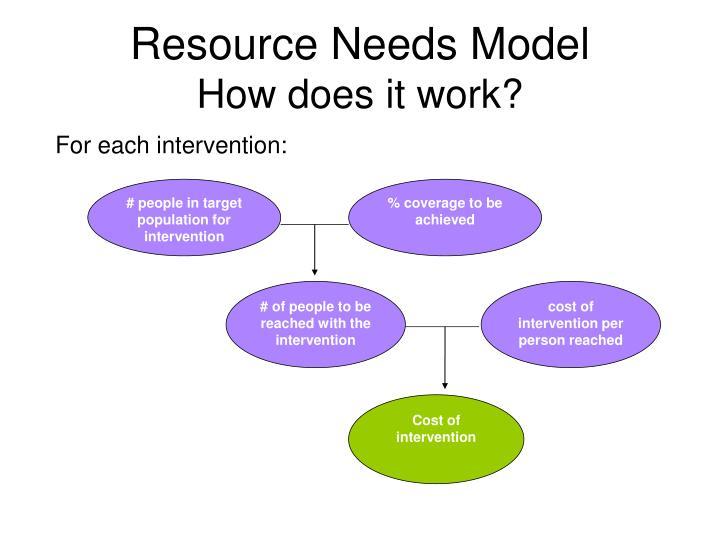 Resource Needs Model
