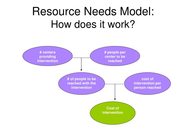 Resource Needs Model: