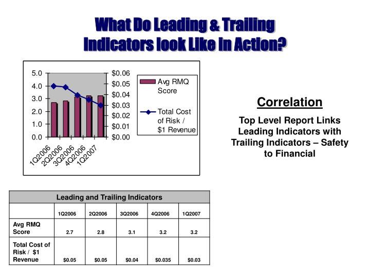 What Do Leading & Trailing
