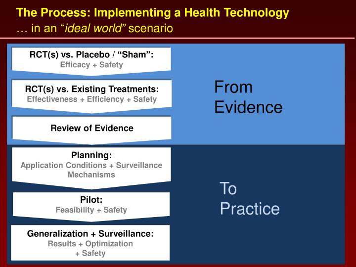 The Process: Implementing a Health Technology