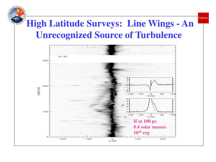 High Latitude Surveys:  Line Wings - An Unrecognized Source of Turbulence