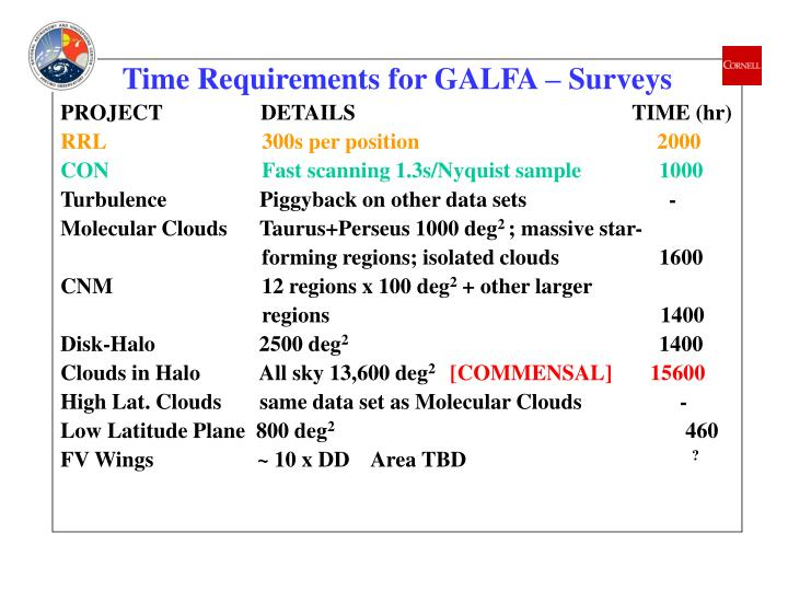 Time Requirements for GALFA – Surveys
