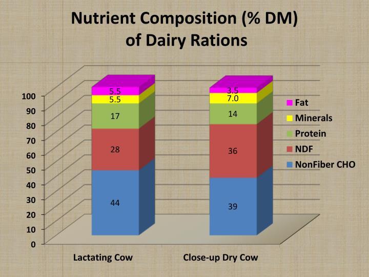 Nutrient Composition (% DM)