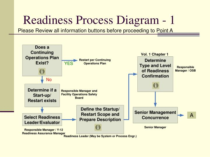 Readiness Process Diagram - 1