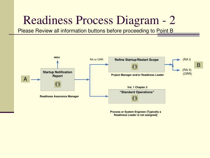 Readiness Process Diagram - 2