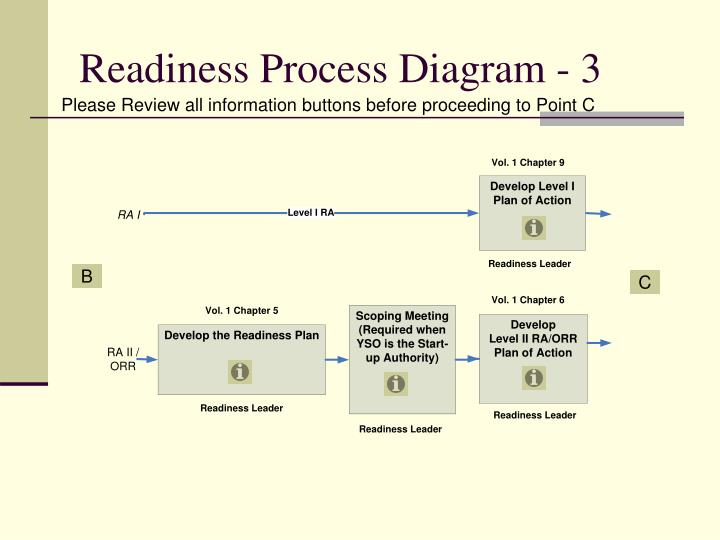 Readiness Process Diagram - 3