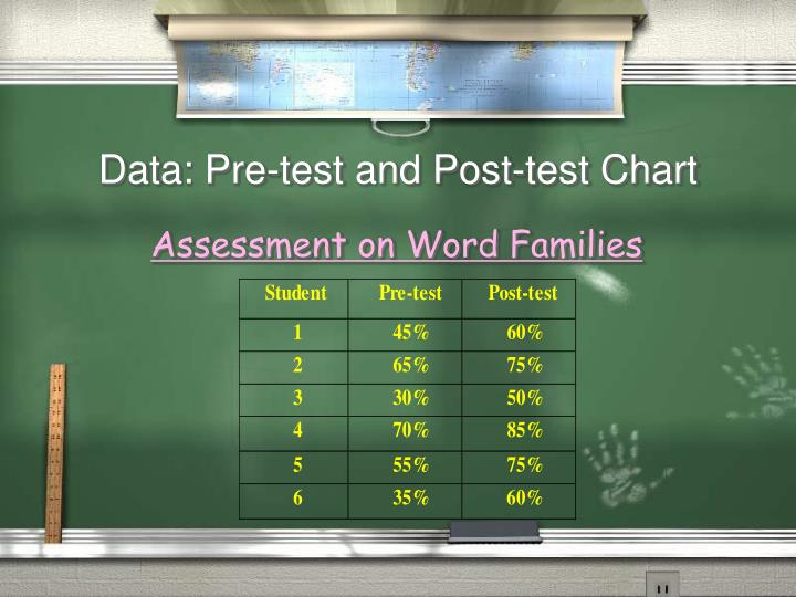 Data: Pre-test and Post-test Chart