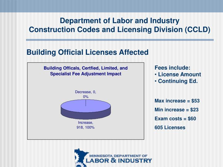 Department of Labor and Industry