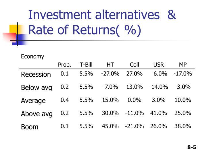 Investment alternatives  & Rate of Returns( %)