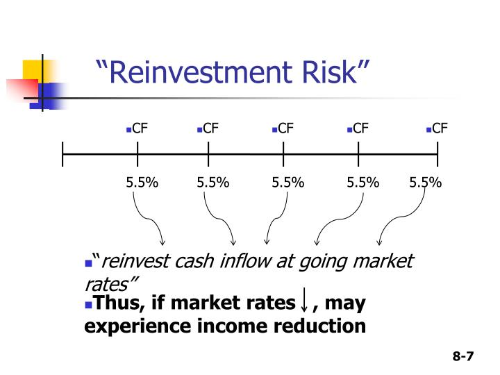 """""""Reinvestment Risk"""""""