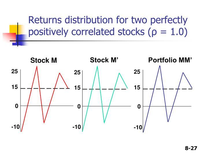Stock M'