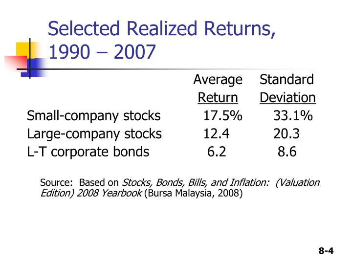 Selected Realized Returns,